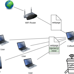 CoffeMiner Scenario MITM WiFi To Inject Miner Script