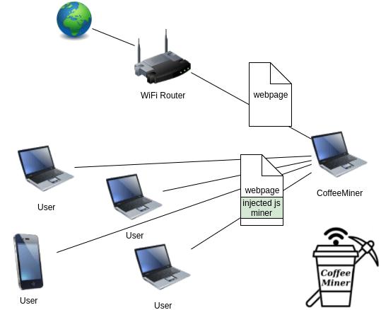 CoffeMiner Scenario MITM WiFi To Inject Miner Script