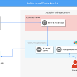 Architecture o365 attack toolkit