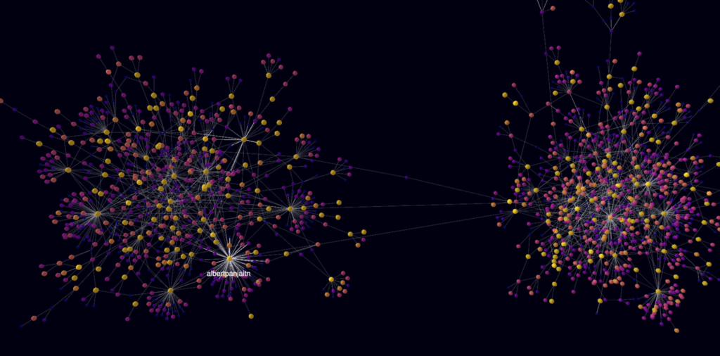 CuriousTrends - Twitter OSINT xploitlab