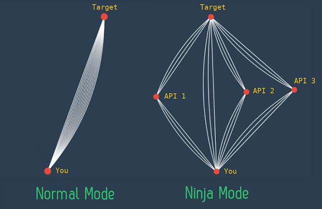 Photon Normal Mode vs Ninja Mode - OSINT Tools
