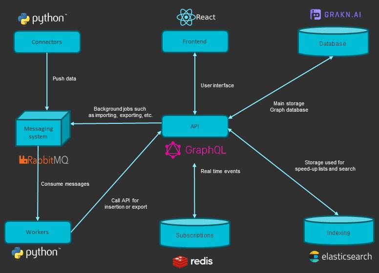 OpenCTI Architecture - Open Cyber Threat Intelligence Platform xploitlab