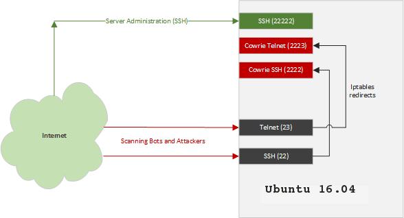 Cowrie - SSH Telnet Honeypot xploitlab