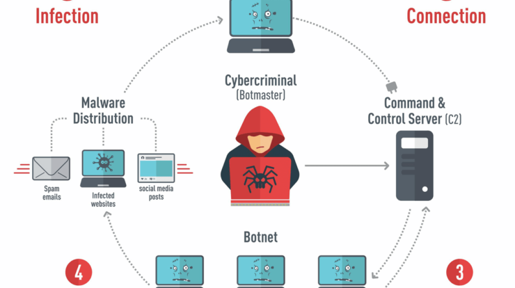 UBoat - How botnet works xploitlab