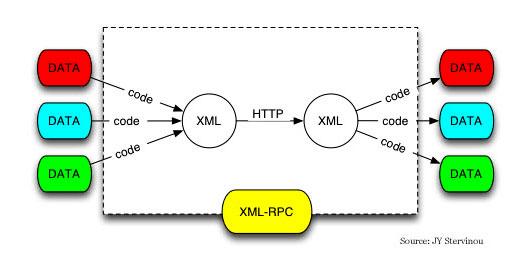 what is XMLRPC xploitlab