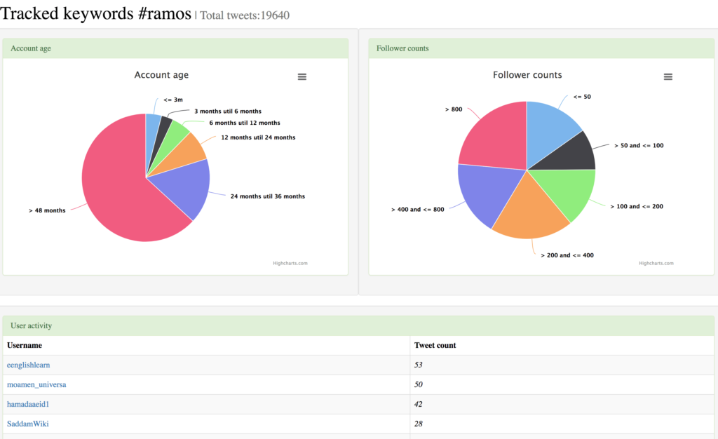 Twitrends - Tool to Analyze Twitter Trending Topics, Hashtags or Keyword xploitlab